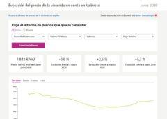 Variación de precio en Valencia